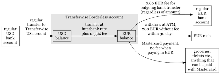 How to transfer USD to EUR with TransferWise Borderless Account
