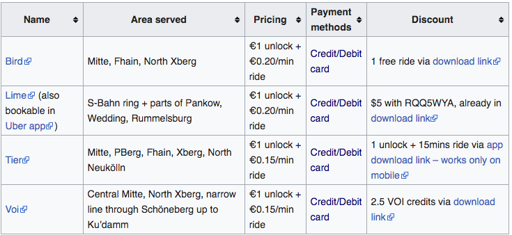 List of E-Scooter Sharing Operators in Berlin (+Free rides) on ExpatWiki.org